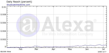 Here's a sample Alexa stat graph I found online.  I doubt my one would even have a line.